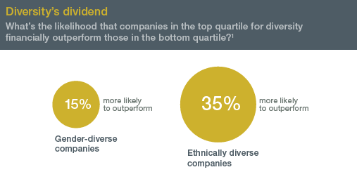 Source: McKinsey analysis